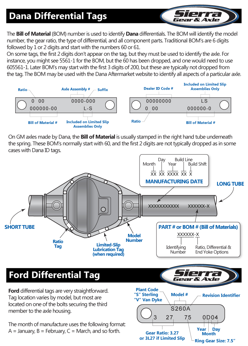 Differential Identification | Sierra Gear & Axle - Sierra Gear